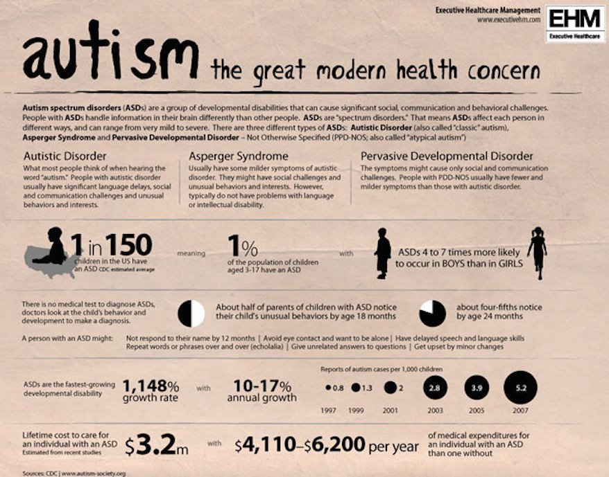 Autism fact Sheet