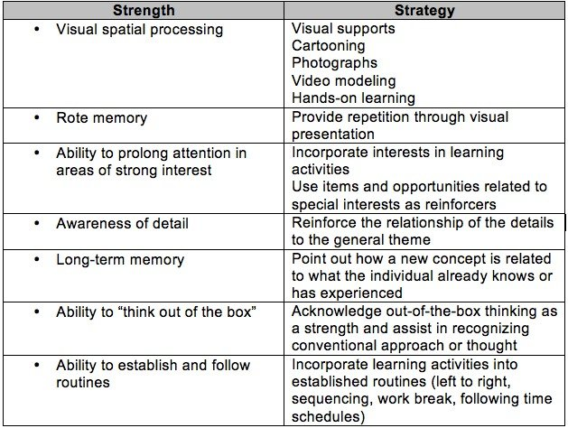 Cognitive Intervention Strategies based on Cognitive Strengths