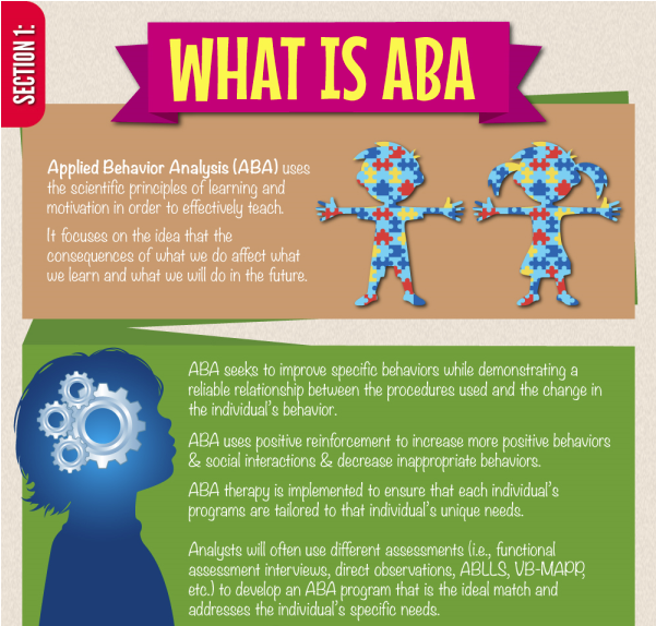 What is Applied Behavior Analysis or ABA